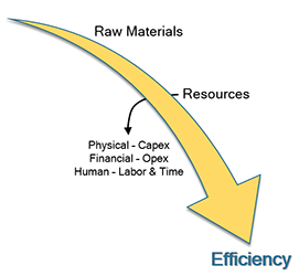 Illustration of effects of time on efficiency
