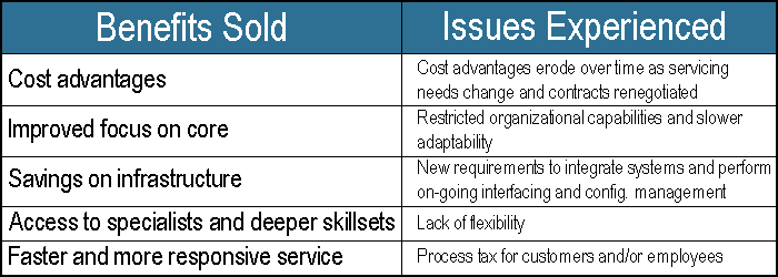 Table illustrating outsourcing issues