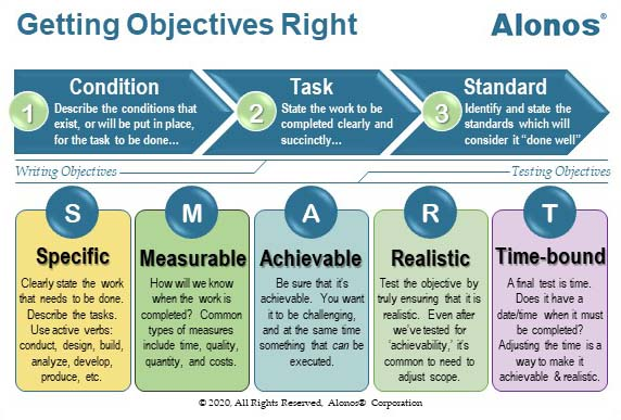 Image of SMART Objectives Reference Card