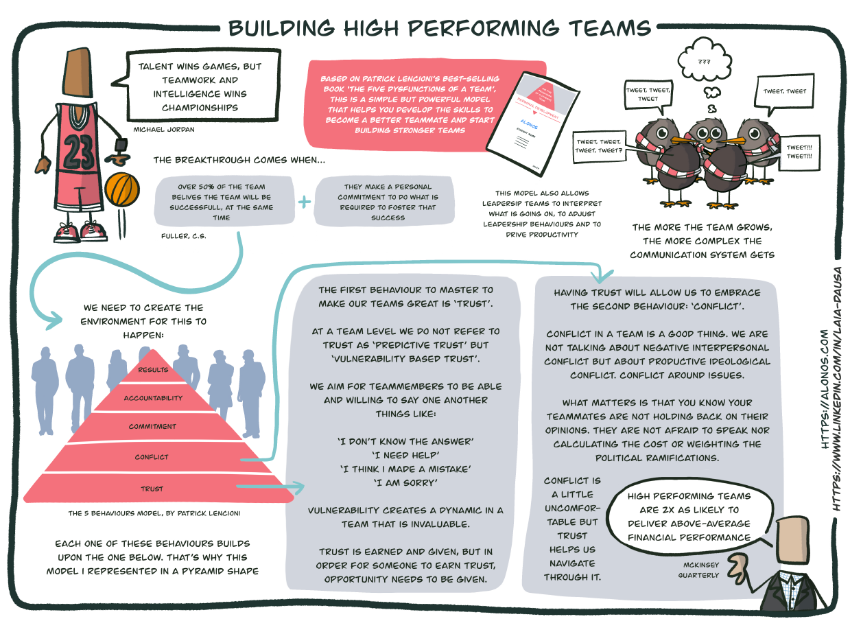 Learning journey map for Building High Performing Teams