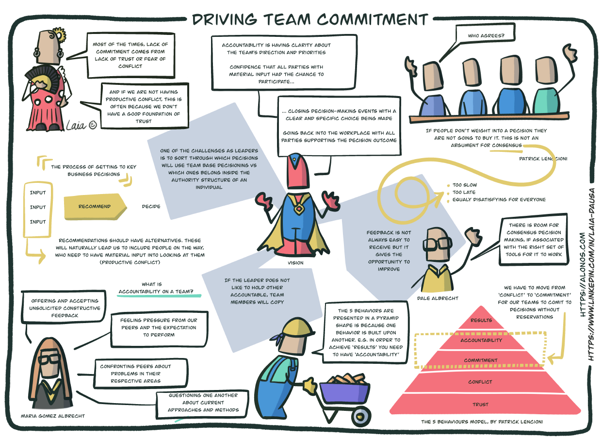 Learning map for Driving Team Commitment