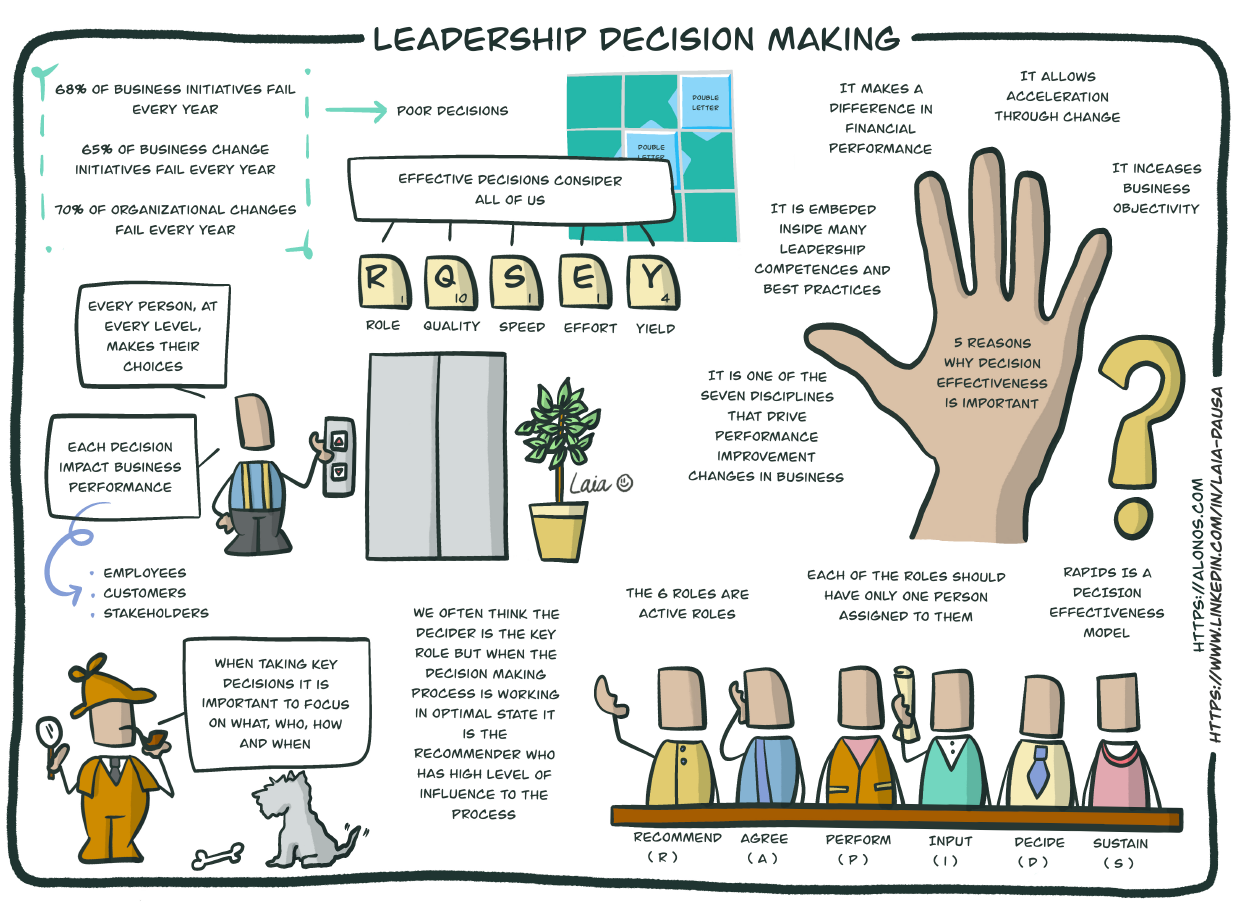 Learning Journey Map for Decision Making