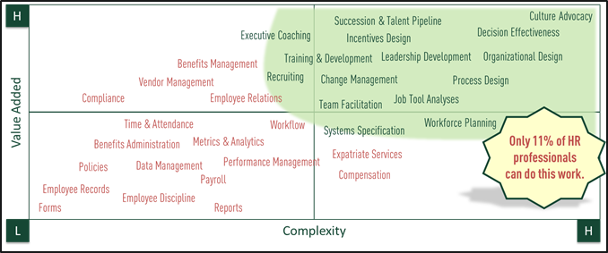 matrix of strategic hr tasks